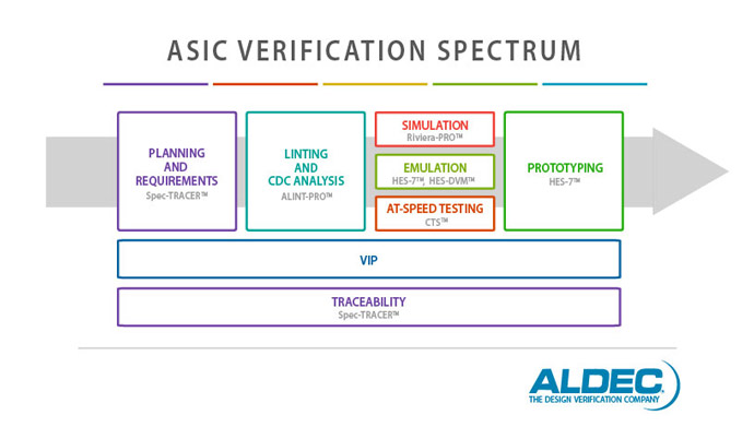 asic blog, asic tools, asic verification full form, fpga verification techniques