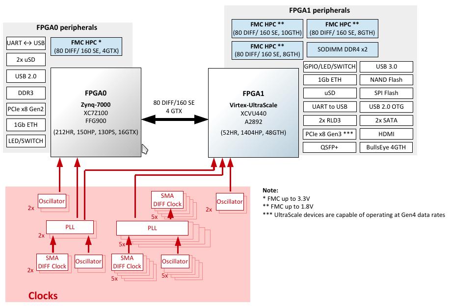 Software Driven Test of FPGA Prototype - Blog - Company - Aldec