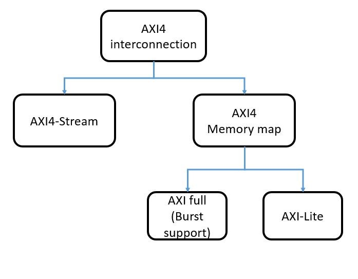 zync fpga, axi interconnect, amba axi protocol, advanced extensible interface