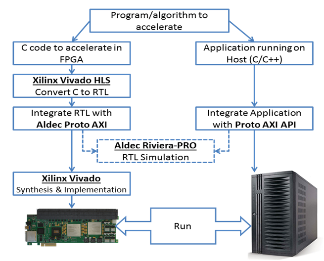 An Easier Path to Faster C with FPGAs - Blog - Company - Aldec