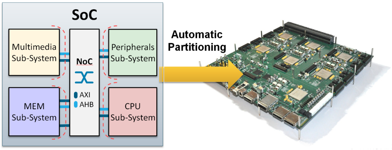 SoC Automatic Partitioning