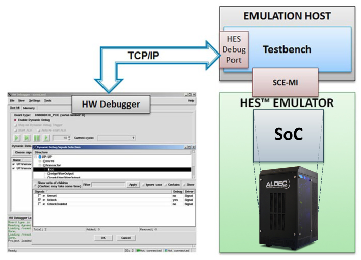 emulators and debuggers in embedded system, embedded software development tools emulators and debuggers