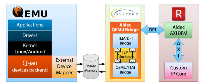 QEMU Co-Sim - Functional Verification - Solutions - Aldec