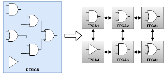 multi fpga partitioning