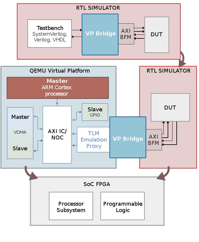 FPGAs in an SoC World - Blog - Company - Aldec