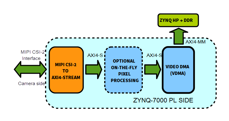 Leveraging the Power of VDMA Engines for Computer Vision Apps