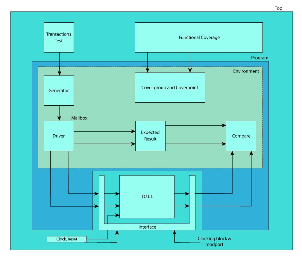 SystemVerilog Layered Testbench block diagram functional coverage in uvm