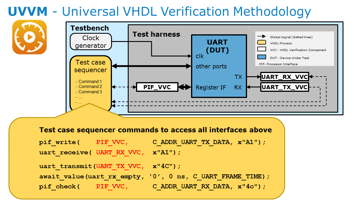 FPGA VHDL Verification - Blog - Company - Aldec