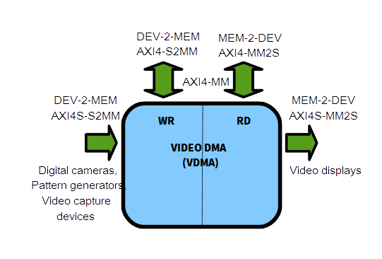 Leveraging the Power of VDMA Engines for Computer Vision
