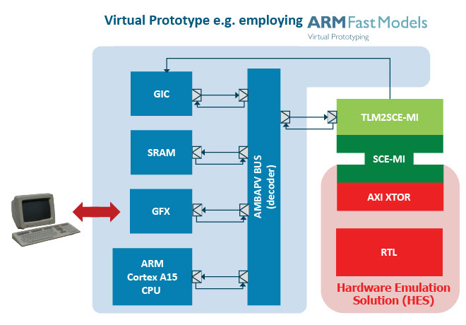 Virtual Prototype Employing ARM Fast Models