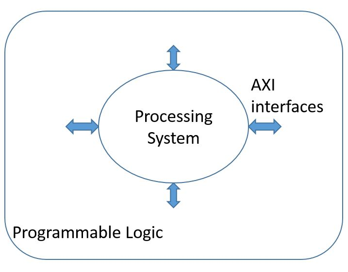 Introduction to Zynq Architecture - Blog - Company - Aldec
