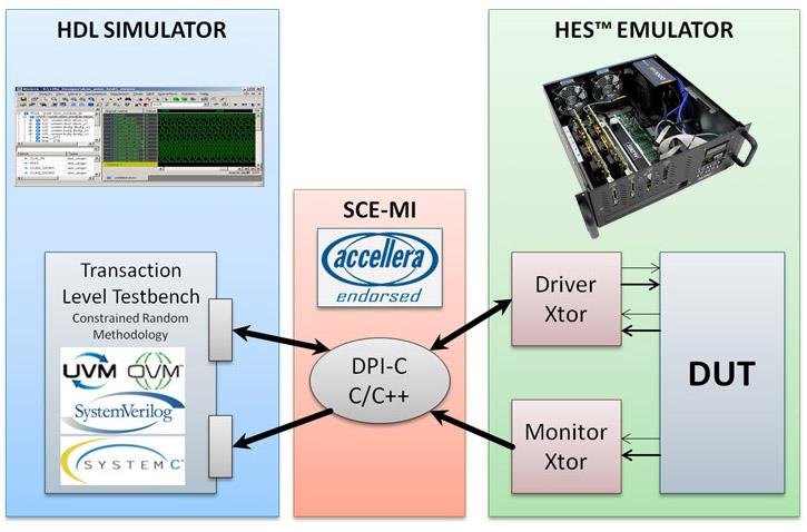 hardware simulation