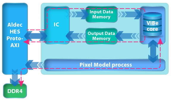 computer vision fpga, fpga acceleration, fpga accelerator card, high performance computing hardware