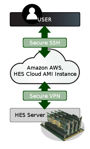 Above, an illustration of how users will be able to connect to Aldec's HES Server via Amazon's AWS.