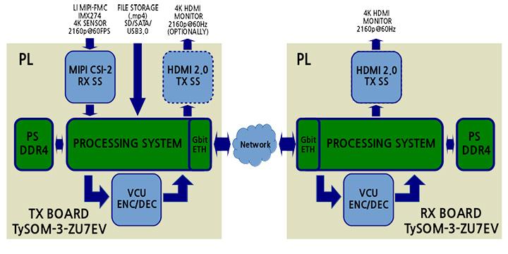 Aldec 4K UltraHD Imaging - Embedded Solutions - Solutions - Aldec
