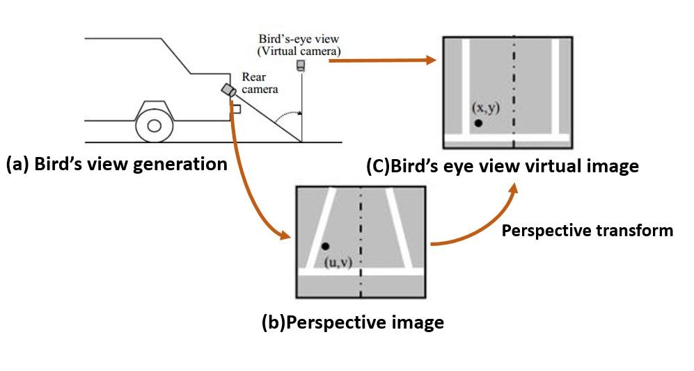 What is Bird's Eye View ADAS Application and How to Develop