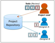 Interoperability Of Project Tasks