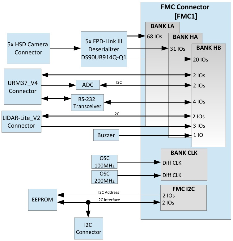 FPD Link III FPGA