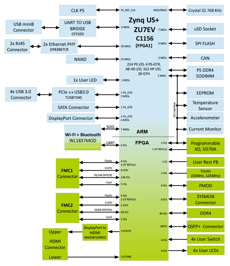 Ps And Pl Based Ethernet In Zynq Mpsoc