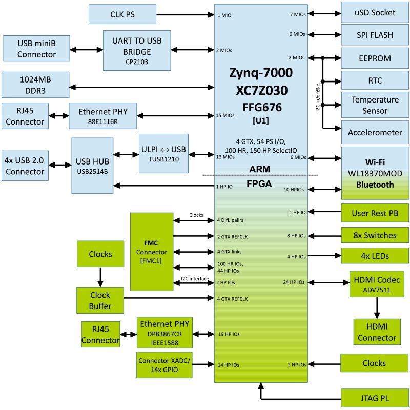 DOC] ➤ Diagram Zynq Architecture Ebook   Schematic