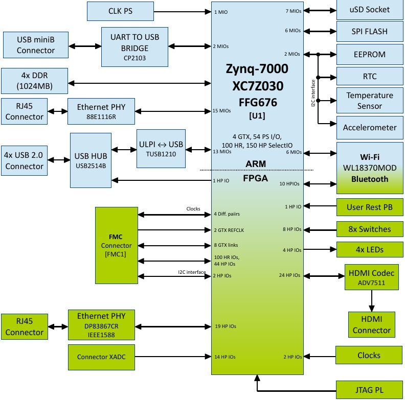 tysom-2a - zynq-7000 boards - tysom boards