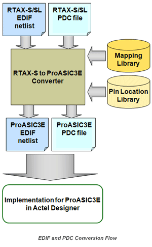 RTAX/RTSX Prototyping - Prototyping - Solutions - Aldec