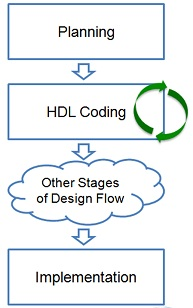 HDL Coding Standrards, fpga coding, what is hdl code, coding standards best practices, coding standards and best practices