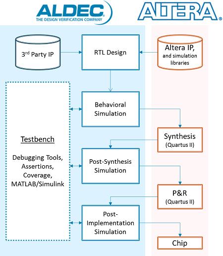 Altera Design Flow - FPGA Vendors Support - FPGA Design