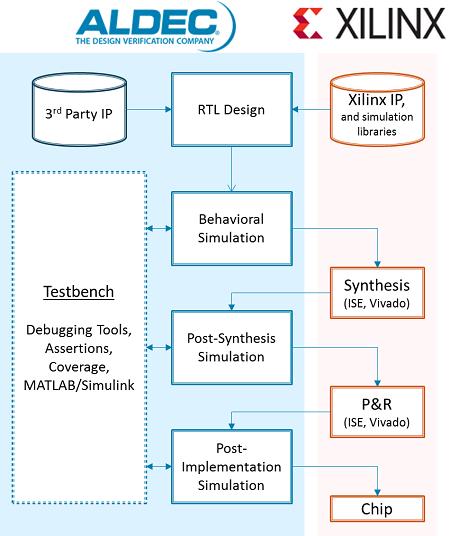 xilinx design flow fpga vendors support fpga design solutions rh aldec com Circuit Block Diagram Architecture Block Diagram