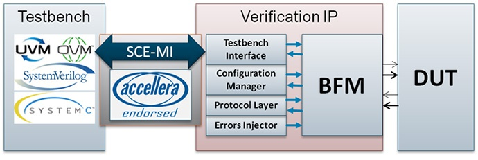 verification ip, what is verification ip, ip verification process