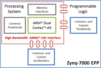 Xilinx AXI-Based IP Overview - Application Notes - Documentation