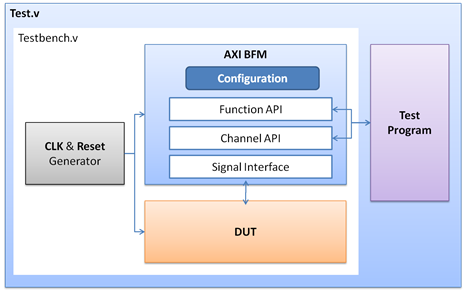 Xilinx AXI-Based IP Overview - Application Notes