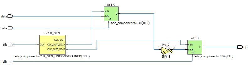 Block-level design constraints in ALINT-PRO - Application