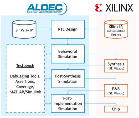 Simulating a Design with Xilinx Libraries (UNISIM, UNIMACRO