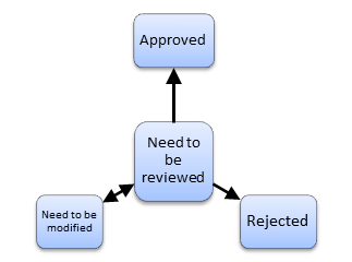 upon creation of a requirement the default value is need to be reviewed and from this stage the requirement can be assigned a value approved rejected - Documentation Review Process